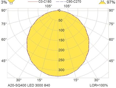 A20-SQ400 LED 3000 840