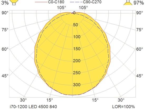 i70-1200 LED 4500 840