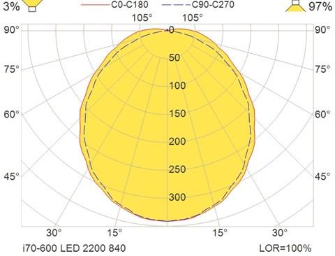 i70-600 LED 2200 840