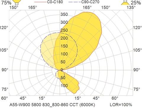 A55-W900 5800 830_830-860 CCT (6000K)
