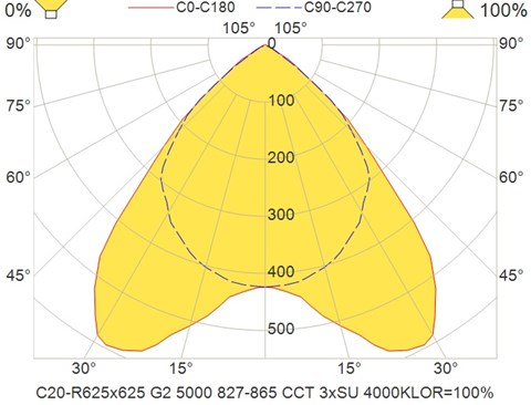 C20-R625x625 G2 5000 827-865 CCT 3xSU 4000K