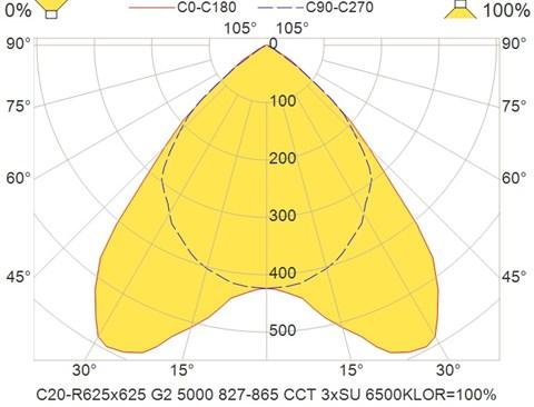 C20-R625x625 G2 5000 827-865 CCT 3xSU 6500K