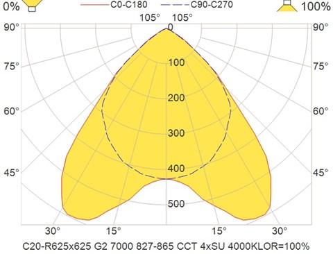 C20-R625x625 G2 7000 827-865 CCT 4xSU 4000K