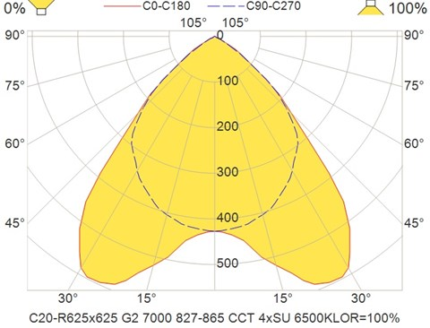 C20-R625x625 G2 7000 827-865 CCT 4xSU 6500K
