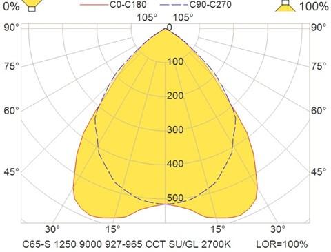 C65-S 1250 9000 927-965 CCT SU-GL 2700K