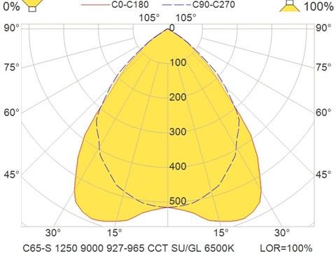 C65-S 1250 9000 927-965 CCT SU-GL 6500K
