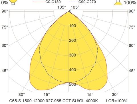 C65-S 1500 12000 927-965 CCT SU-GL 4000K