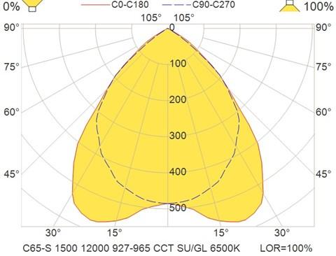 C65-S 1500 12000 927-965 CCT SU-GL 6500K