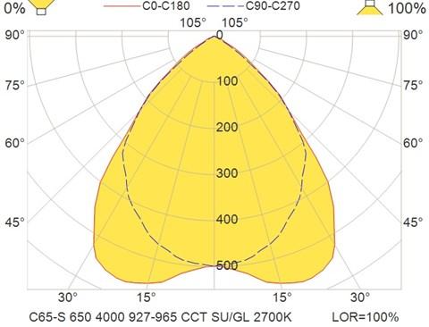 C65-S 650 4000 927-965 CCT SU-GL 2700K