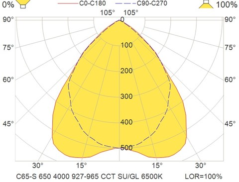 C65-S 650 4000 927-965 CCT SU-GL 6500K