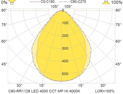 C80-RR1128 LED 4000 CCT MP HI 4000K