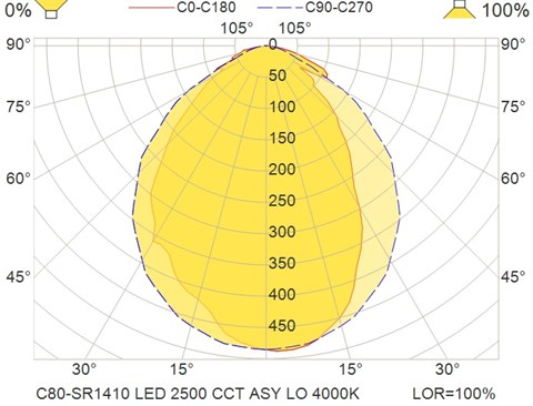 C80-SR1410 LED 2500 CCT ASY LO 4000K