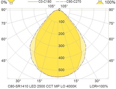 C80-SR1410 LED 2500 CCT MP LO 4000K