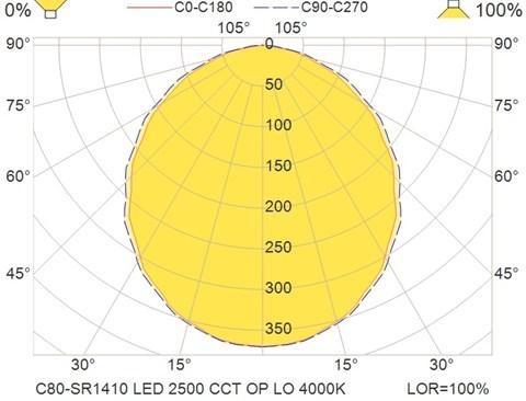 C80-SR1410 LED 2500 CCT OP LO 4000K