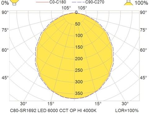 C80-SR1692 LED 6000 CCT OP HI 4000K