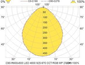 C90-R600x600 LED 4600 925-970 CCT-RGB MP 2700K