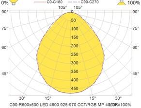 C90-R600x600 LED 4600 925-970 CCT-RGB MP 4000K