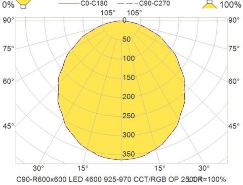 C90-R600x600 LED 4600 925-970 CCT-RGB OP 2500K