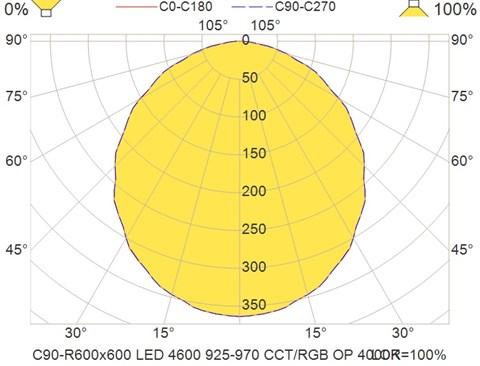 C90-R600x600 LED 4600 925-970 CCT-RGB OP 4000K