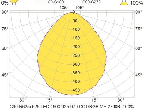 C90-R625x625 LED 4600 925-970 CCT-RGB MP 2700K