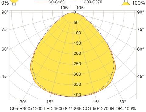 C95-R300x1200 LED 4600 827-865 CCT MP 2700K