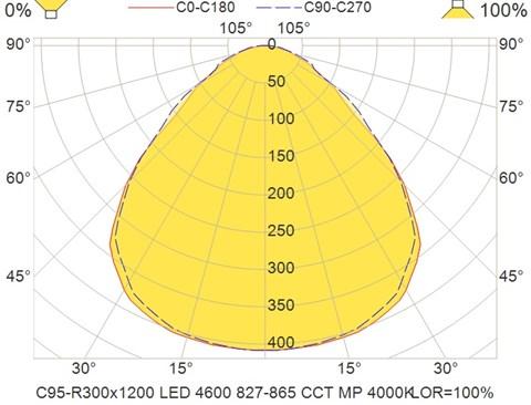C95-R300x1200 LED 4600 827-865 CCT MP 4000K