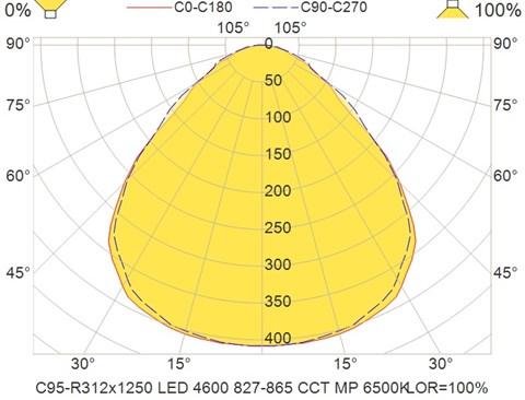 C95-R312x1250 LED 4600 827-865 CCT MP 6500K