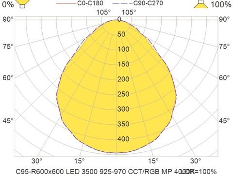 C95-R600x600 LED 3500 925-970 CCT-RGB MP 4000K