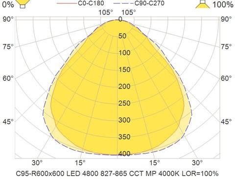 C95-R600x600 LED 4800 827-865 CCT MP 4000K