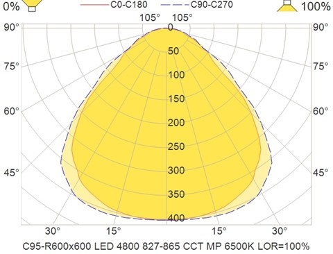 C95-R600x600 LED 4800 827-865 CCT MP 6500K