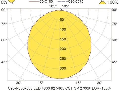 C95-R600x600 LED 4800 827-865 CCT OP 2700K