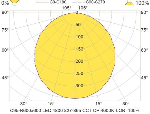 C95-R600x600 LED 4800 827-865 CCT OP 4000K