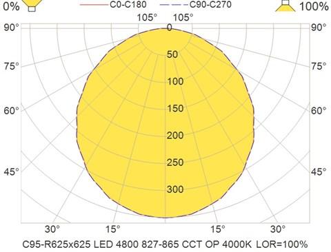 C95-R625x625 LED 4800 827-865 CCT OP 4000K