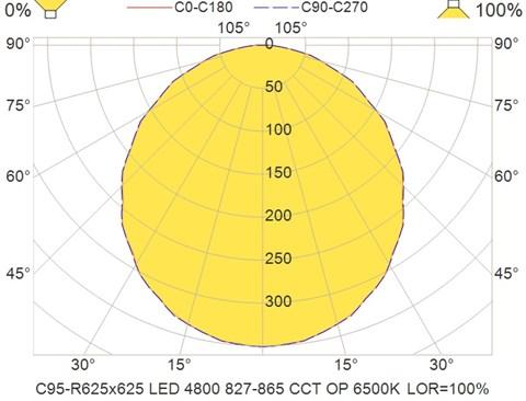 C95-R625x625 LED 4800 827-865 CCT OP 6500K