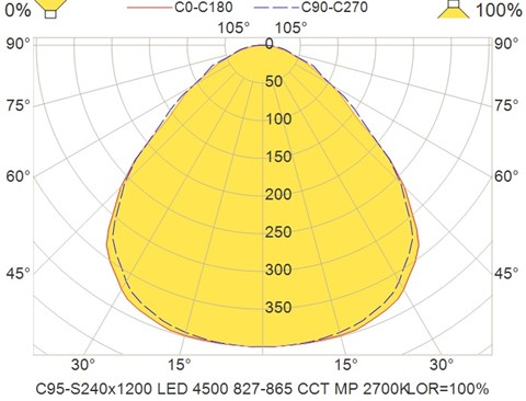 C95-S240x1200 LED 4500 827-865 CCT MP 2700K