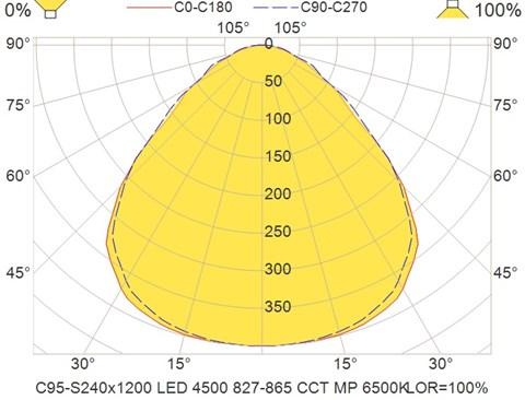 C95-S240x1200 LED 4500 827-865 CCT MP 6500K