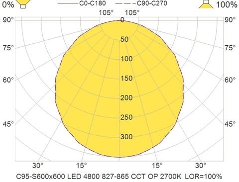 C95-S600x600 LED 4800 827-865 CCT OP 2700K