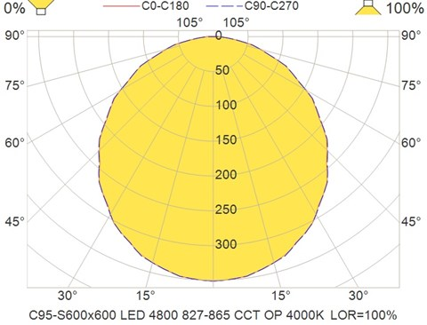 C95-S600x600 LED 4800 827-865 CCT OP 4000K