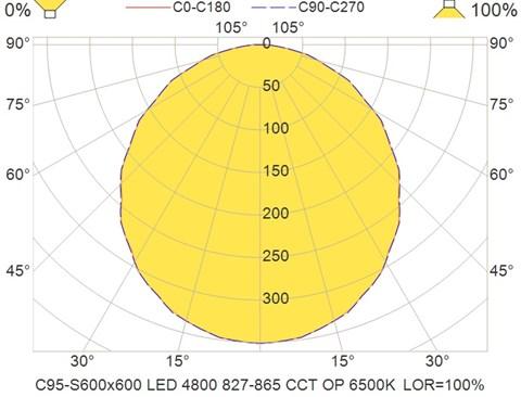 C95-S600x600 LED 4800 827-865 CCT OP 6500K