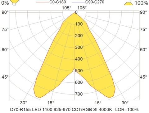 D70-R155 LED 1100 925-970 CCT-RGB SI 4000K