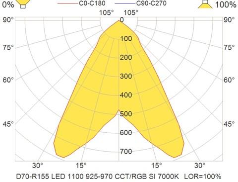 D70-R155 LED 1100 925-970 CCT-RGB SI 7000K