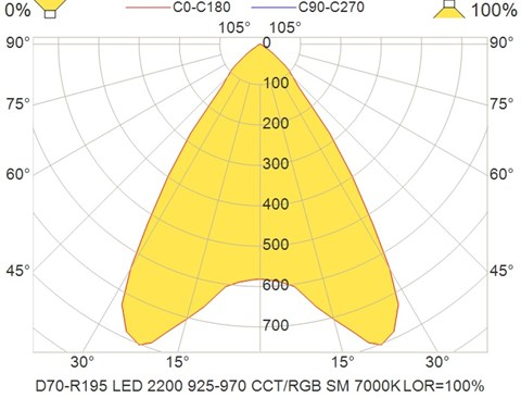 D70-R195 LED 2200 925-970 CCT-RGB SM 7000K