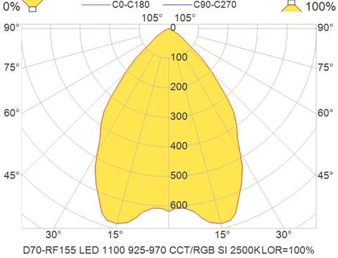 D70-RF155 LED 1100 925-970 CCT-RGB SI 2500K