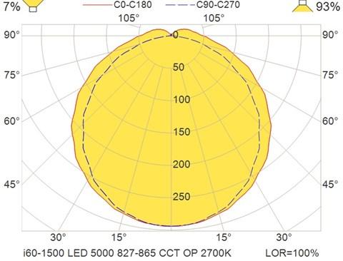 i60-1500 LED 5000 827-865 CCT OP 2700K