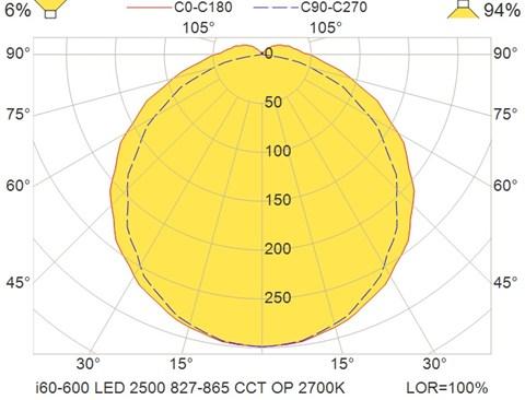 i60-600 LED 2500 827-865 CCT OP 2700K