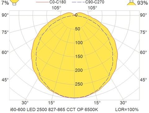 i60-600 LED 2500 827-865 CCT OP 6500K