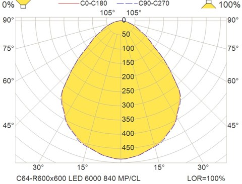 C64-R600x600 LED 6000 840 MP-CL