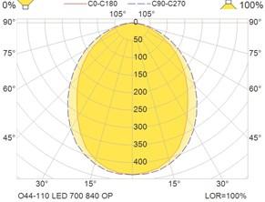 O44-110 LED 700 840 OP