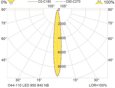 O44-110 LED 950 840 NB