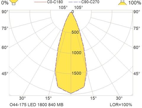 O44-175 LED 1800 840 MB
